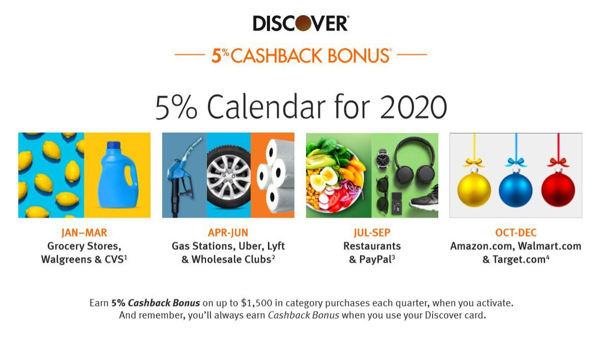 Discover Just Announced Its 14% Cashback Bonus Categories Calendar